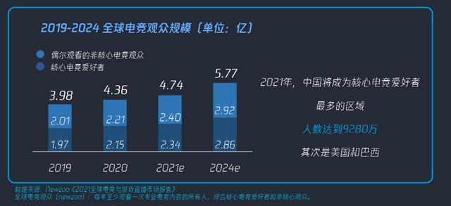 2019-2024全球电竞观众规模