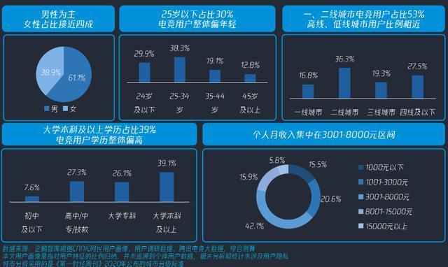 中国电竞用户分析