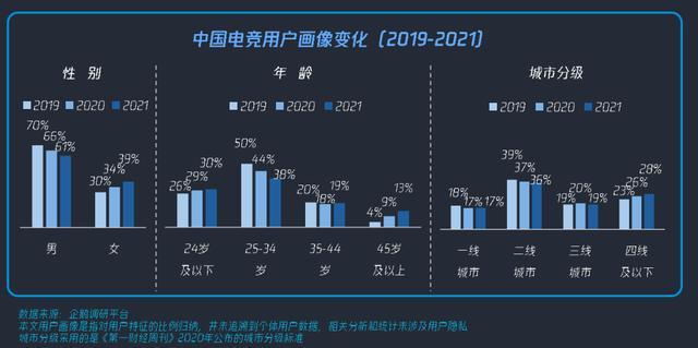 中国电竞电竞用户画像