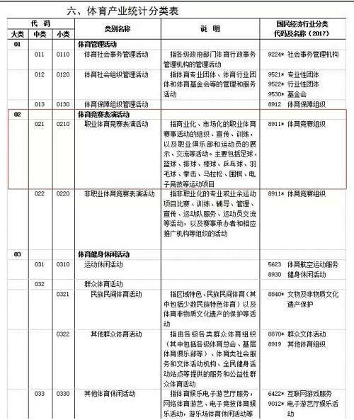 体育产业分类表